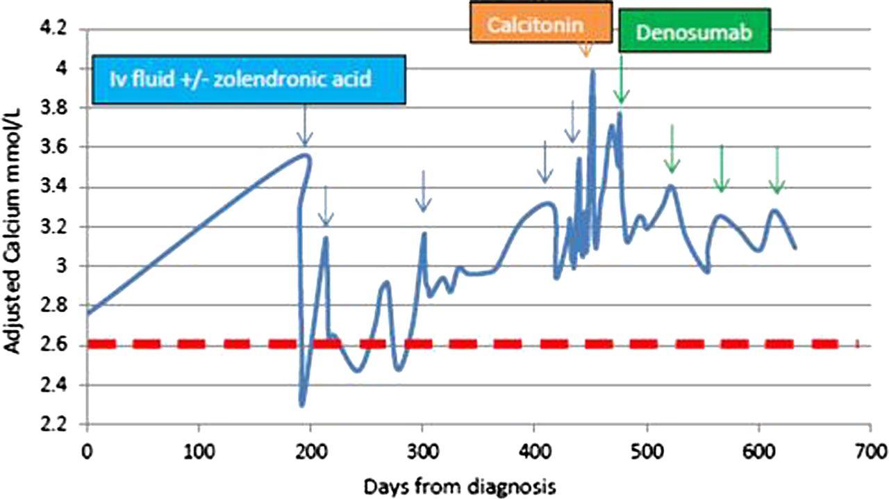 Forecasting Denosumab Case Solution & Answer